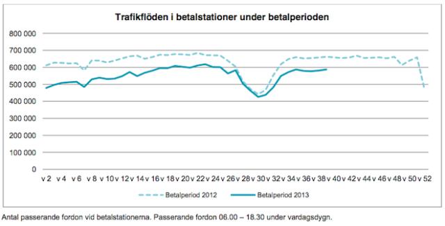 Trängselskattens effekter september 2013