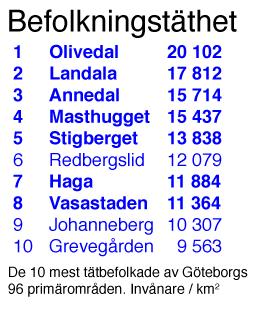 Befolkningstäthet Göteborg
