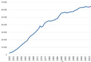 Trafikarbete bil (miljoner fordonskilometer)