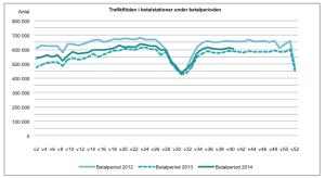 Trafikflöden 2012-2014