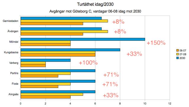 Turtäthet 2030
